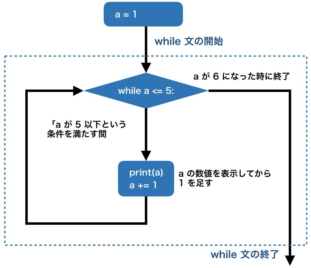 初心者のための python の while 文 繰り返し処理 の基礎と使い方