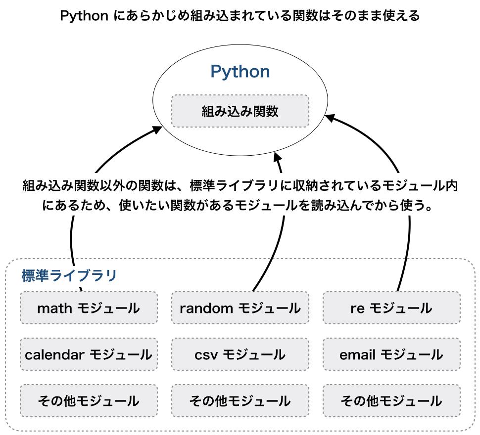 Pythonのモジュールとよく使うもの一覧   HEADBOOST