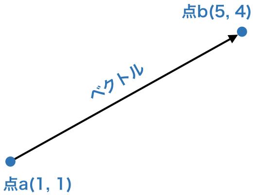 PythonのNumPy配列の数値演算のやり方まとめ | HEADBOOST