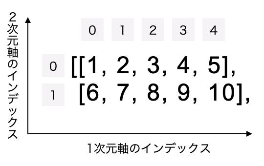 2次元配列は、2次元軸と1次元軸にそれぞれインデックス番号が振られる。