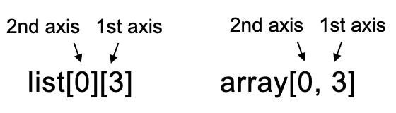 リストの多重スライスは、スクエアブラケットを2個つなげる。配列のスライスは1つのスクエアブラケットの中で、次元軸ごとにカンマ区切りで書く。