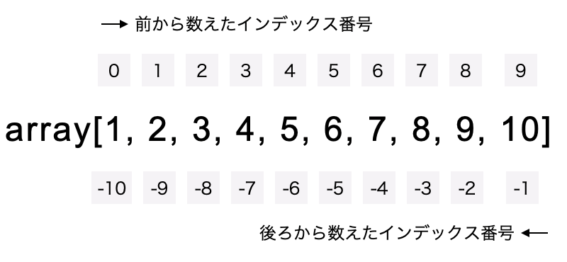 配列のインデックス番号についての解説。前から数えたインデックス番号は0から始まり、後ろから数えたインデックス番号は-1から始まる。