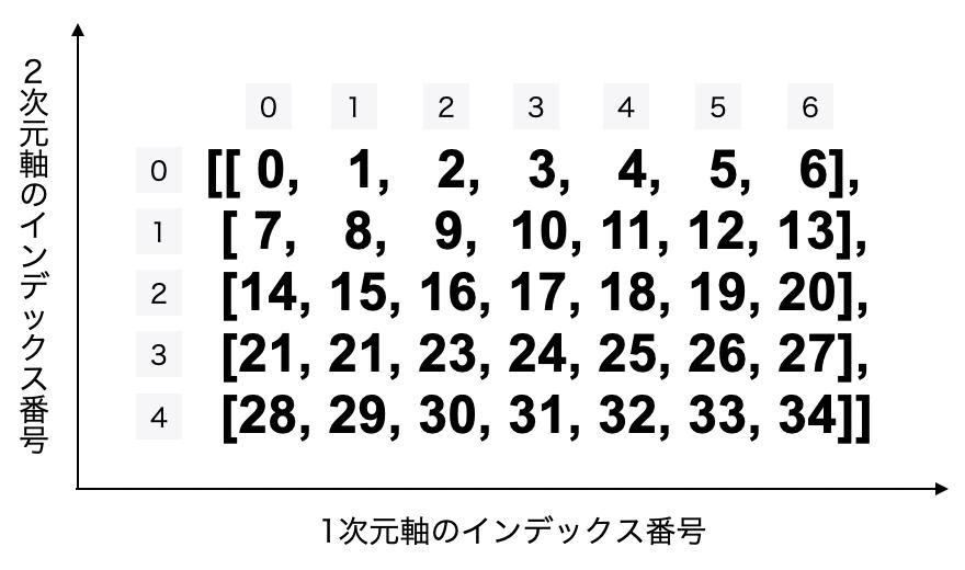 2次元配列のインデックス番号。2次元軸は行、2次元軸は列のインデックス番号。