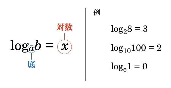 対数とは、「底を何乗したら bになるか」の答えのことです。