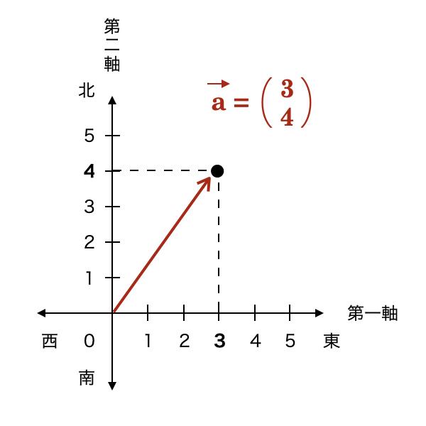 2次元座標において、(x, y) = (3, 4) のベクトルを描いています。