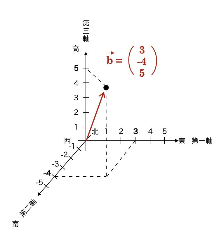 3次元において、(x, y, z) = (3, -4, 5)のベクトルを描いています。