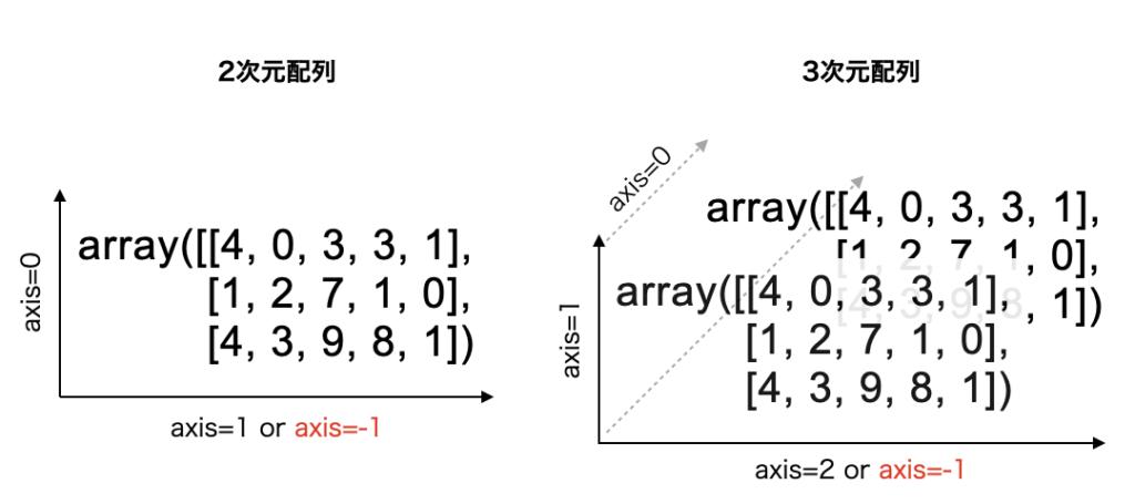 2次元配列と3次元配列の軸(axis)の説明画像。2次元配列では、axis=0は縦軸、axis=1は横軸になる。3次元配列では、axis=0は奥行き軸、axis=1は縦軸、axis=2は横軸になる。次元数がどれだけ増えようがaxis=-1は常に横軸。