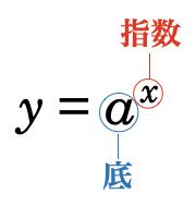指数関数とは、底aと指数変数xからなる関数であり、値はaのx乗によって計算されます。