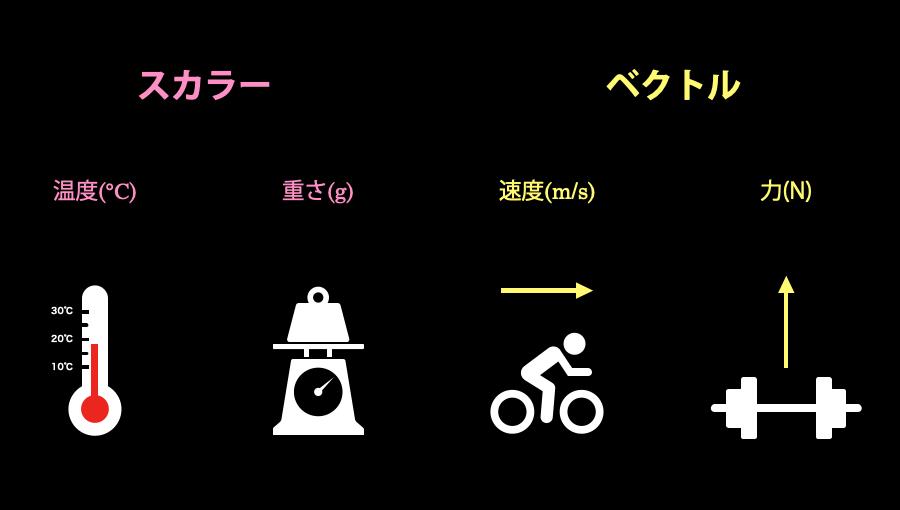 スカラーとベクトルの違いを表している画像です。スカラーとは温度や重さといった単一の値で示せる量のことです。ベクトルとは、速度や力のように大きさと向きを持つ矢印で表す量のことです。