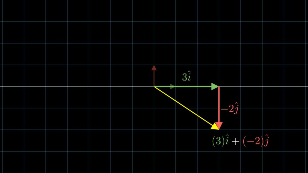 あるベクトルは、スカラー倍したアイハットとジェイハットの和で表すことが可能です。