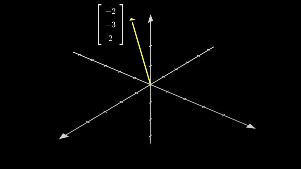 座標が(-2,-3,2)の3次元ベクトルです。
