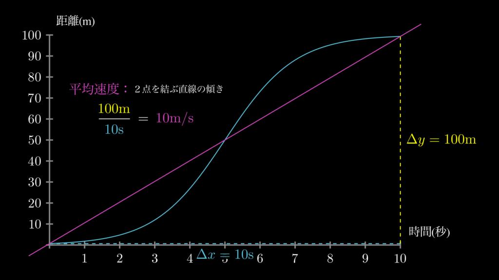平均速度は、グラフ上ではスタート地点からゴール地点を結ぶ直線の傾きを意味します。そして傾きは、縦軸を横軸で割ることで求められます。
