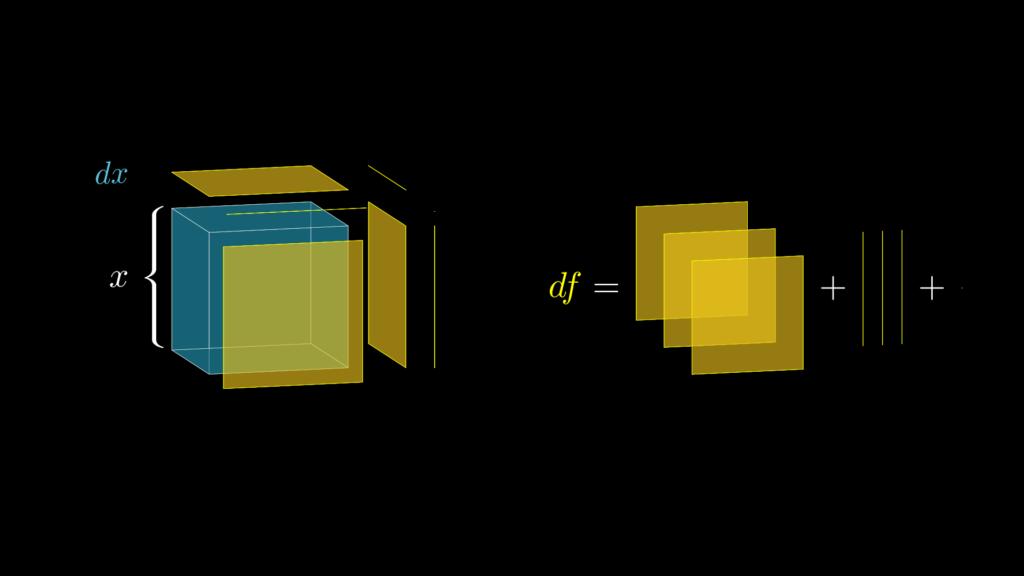 x^3のdxによる体積の増加分のほぼすべては最も大きな3つの六面体が占めており、残りのものはほぼゼロと考えて良いことになります。