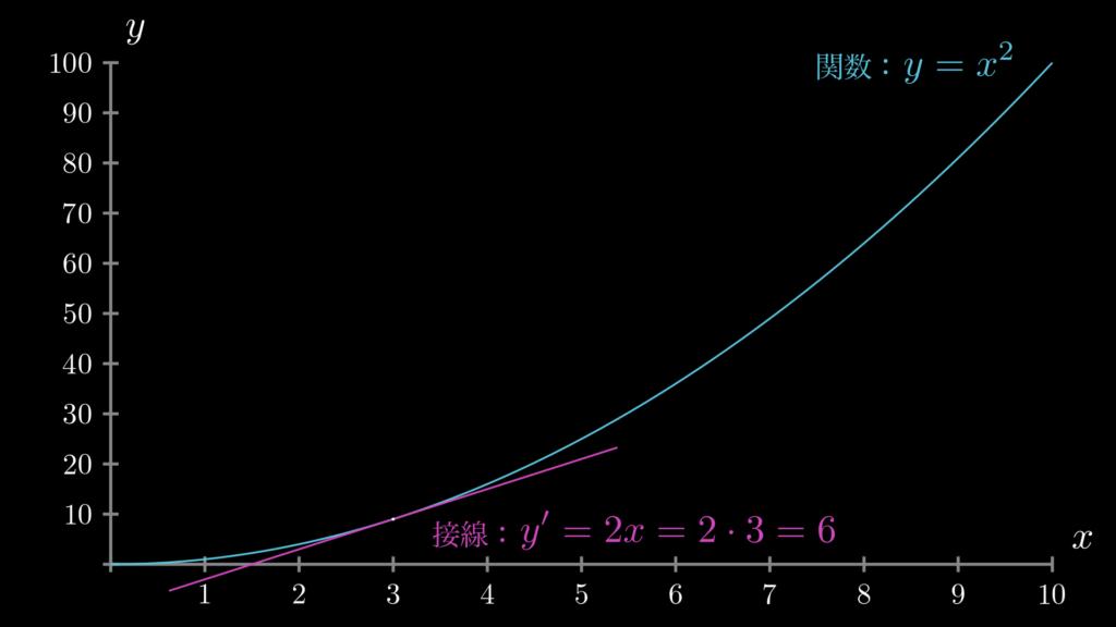 関数 y=x**2 において、x=3の地点における微分(接線の傾き)を示しています。この場合、接線の傾きは6になります。