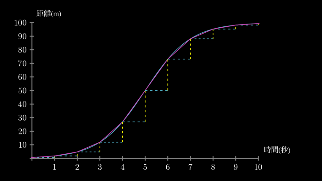 このように各秒間の変化率(秒間速度)を調べてみると、平均速度だけに注目している場合と比べて、はるかに実際の点Pの動きとの乖離が小さくなります。