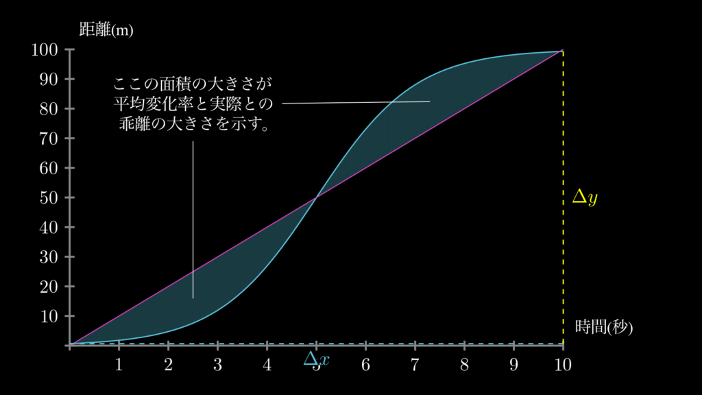 平均の変化率だけでは点Pの動きを正確に把握できていないという事実は、実際の曲線と、平均変化率の直線の乖離部分の面積を確認することで、視覚的に簡単に確認することができます。