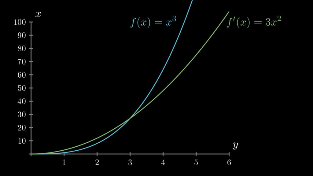 関数 f(x)=x**3 とその導関数 f'(x)=3x**2 のグラフを描いています。