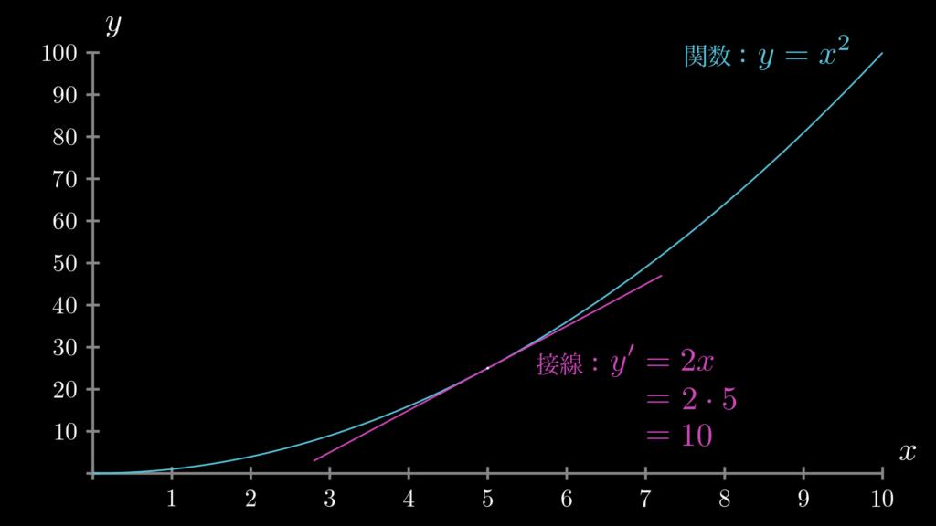 関数 y=x**2 において、x=5の地点における微分(接線の傾き)を示しています。この場合、接線の傾きは10になります。