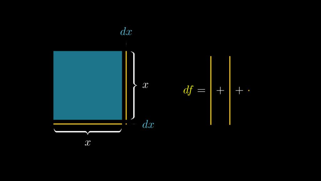 実際にdxの値を0に近づけると、2xdxの面積と比べてdx^2が無視できるほど小さいことがわかります。