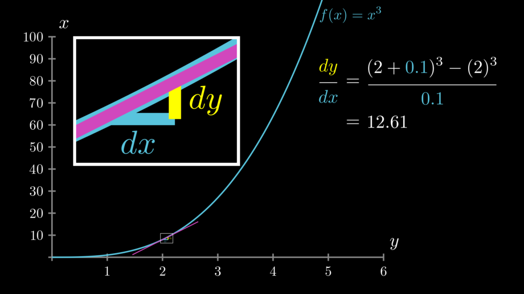 f(x)=x**3で、x=2、dx=0.1の時、その微分の値は12.61になります。