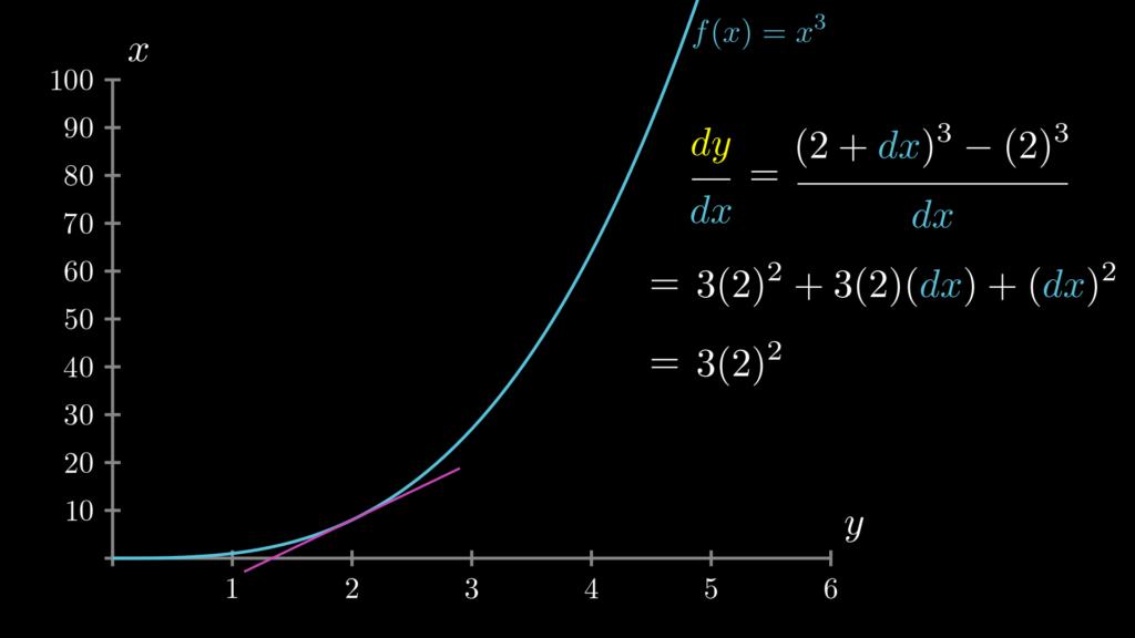f(x)=x**3で、x=2の時の微分は、3*2**2になり、その値は12になります。
