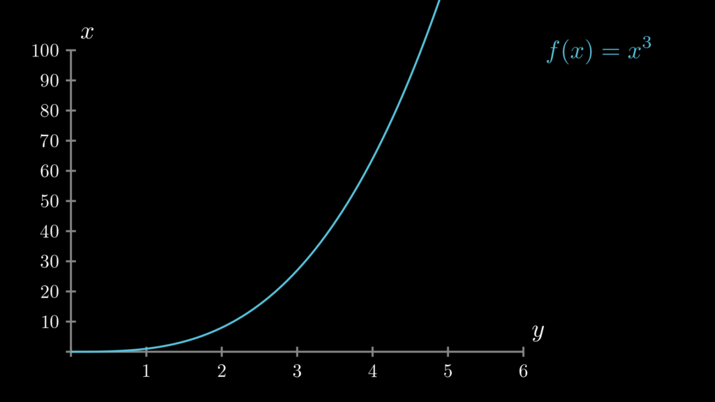 f(x)=x**3のグラフを描いています。