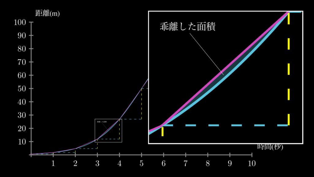 このように拡大してみると、秒間の変化率と、点Pの実際の曲線との間には、まだまだ小さくない乖離があることがわかります。
