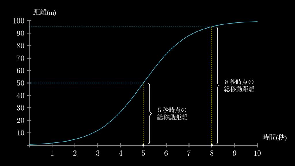 グラフの読み方を示しています。グラフの横軸は点Pが動き始めてからの秒数を表します。そして任意の秒数から、曲線に向かって引いた垂直な線の高さが、その時点での点Pの総移動距離を表します。例えば5秒の時点での移動距離は50.0メートルですし、8秒の時点での移動距離は95.3メートルです。